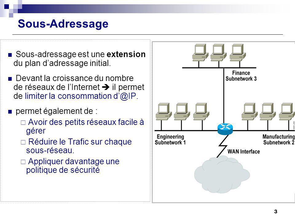 Sous-Adressage Sous-adressage est une extension du plan d'adressage initial.
