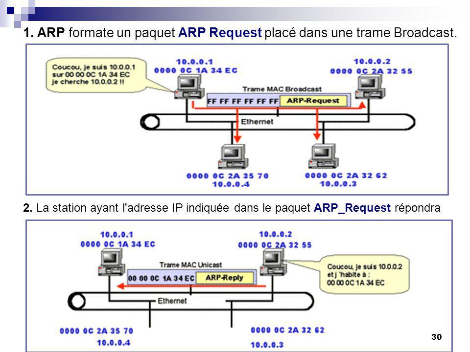 1. ARP formate un paquet ARP Request placé dans une trame Broadcast.