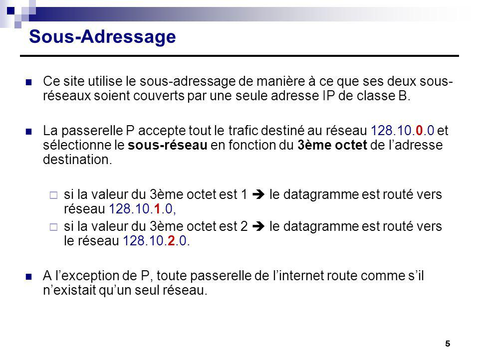 Sous-Adressage Ce site utilise le sous-adressage de manière à ce que ses deux sous-réseaux soient couverts par une seule adresse IP de classe B.