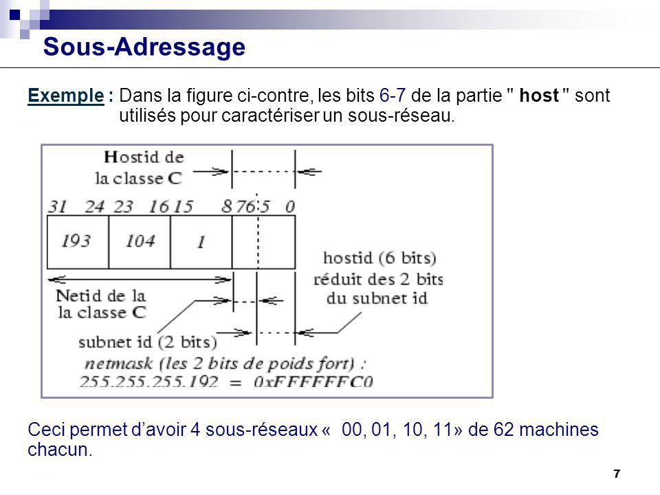 Sous-Adressage Exemple : Dans la figure ci-contre, les bits 6-7 de la partie host sont utilisés pour caractériser un sous-réseau.