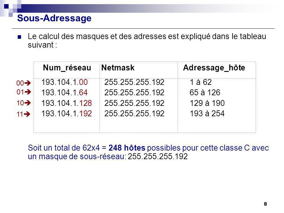 Sous-Adressage Le calcul des masques et des adresses est expliqué dans le tableau suivant : Num_réseau Netmask Adressage_hôte.