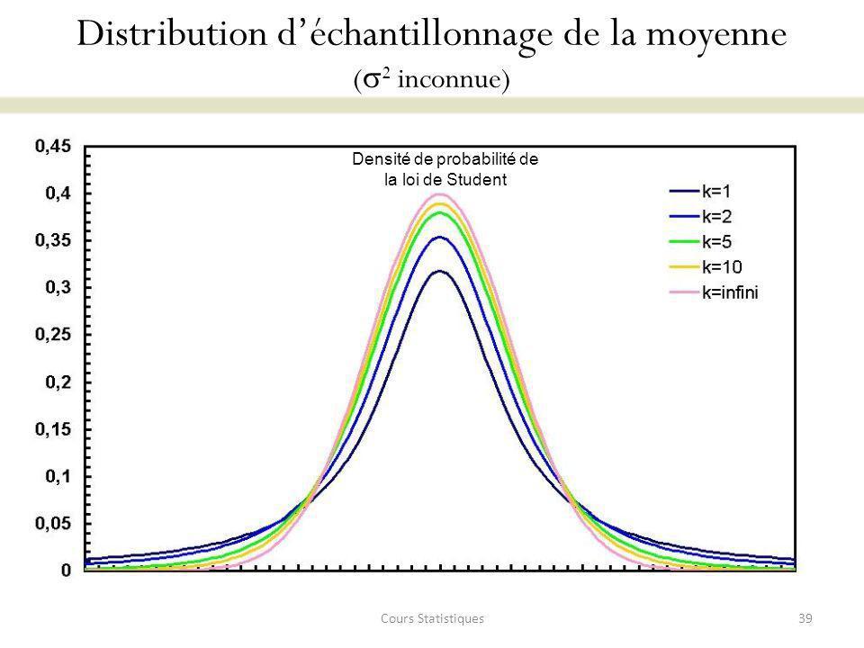 Distribution d'échantillonnage de la moyenne (2 inconnue)