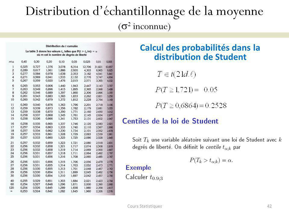 Calcul des probabilités dans la distribution de Student