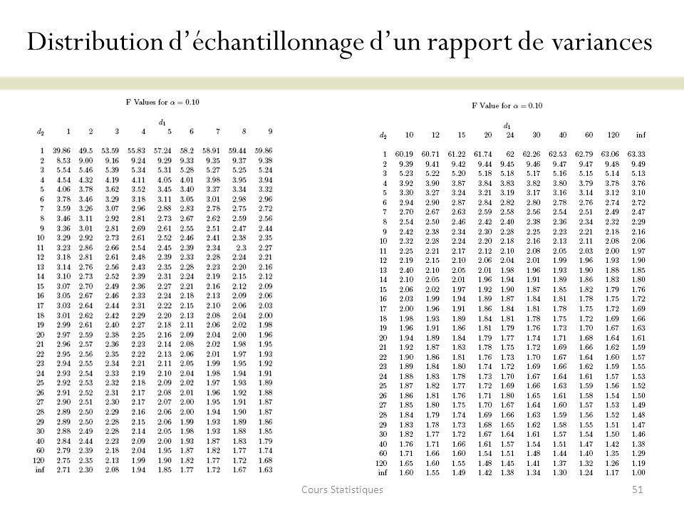 Distribution d'échantillonnage d'un rapport de variances