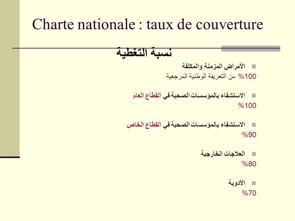 Charte nationale : taux de couverture