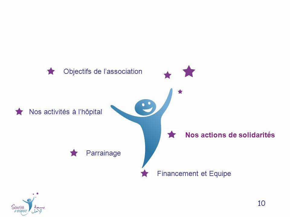 Objectifs de l'association