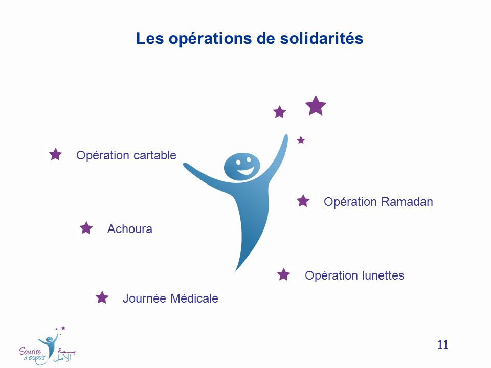 Les opérations de solidarités