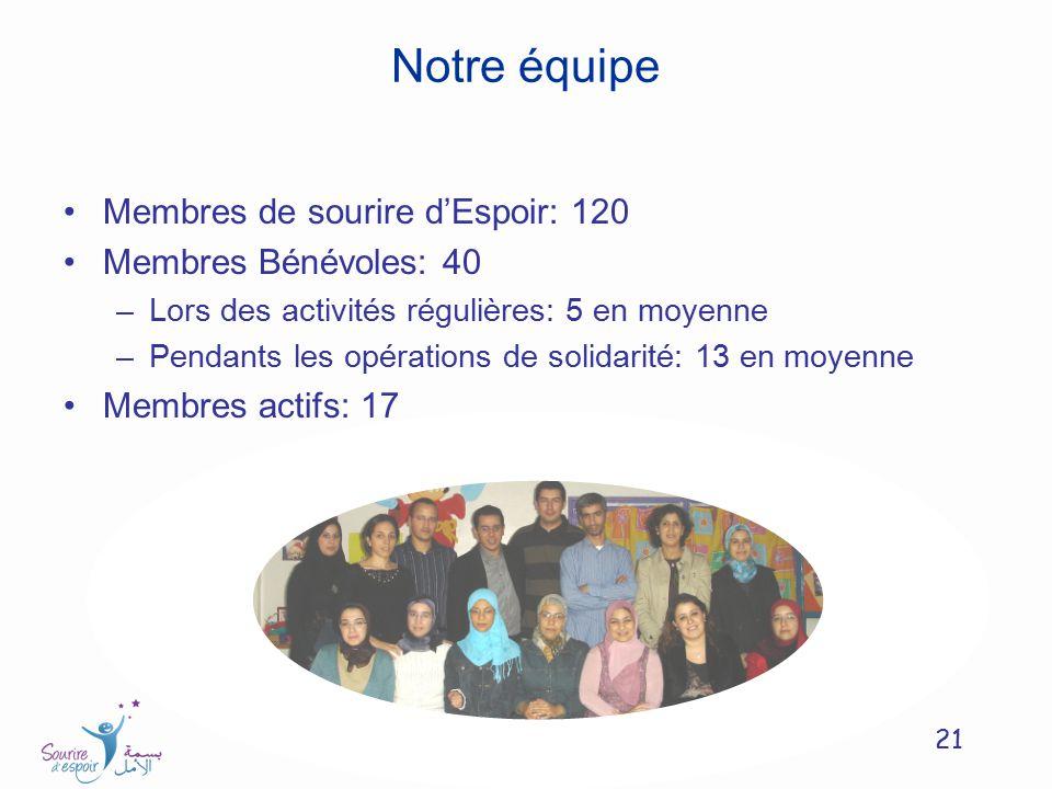Notre équipe Membres de sourire d'Espoir: 120 Membres Bénévoles: 40