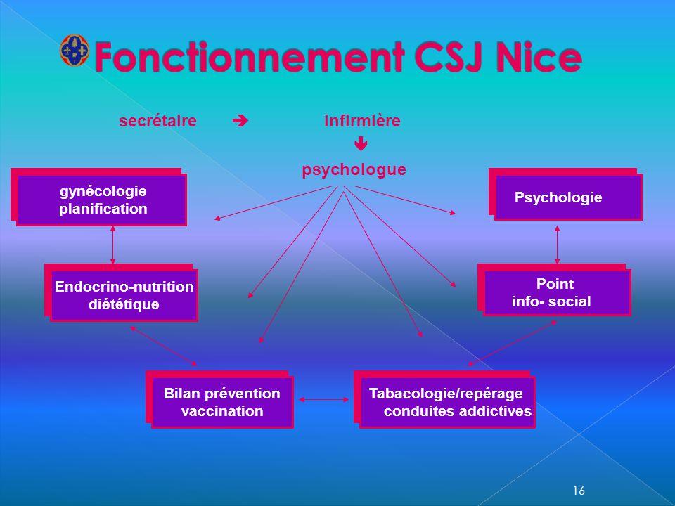 Fonctionnement CSJ Nice