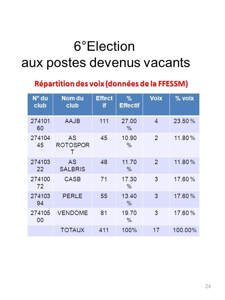 Répartition des voix (données de la FFESSM)