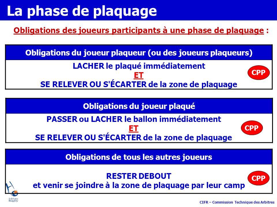La phase de plaquage Obligations des joueurs participants à une phase de plaquage : Obligations du joueur plaqueur (ou des joueurs plaqueurs)