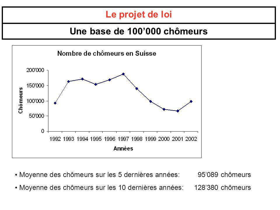 Le projet de loi Une base de 100'000 chômeurs