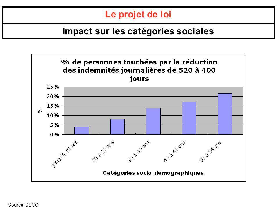 Impact sur les catégories sociales