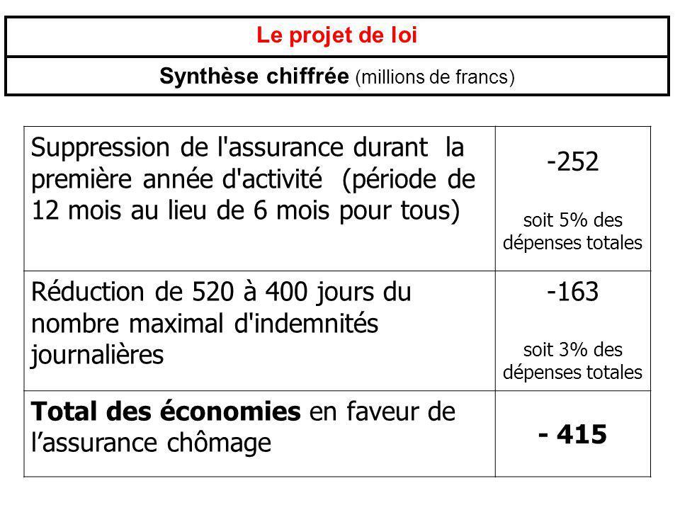 Total des économies en faveur de l'assurance chômage - 415
