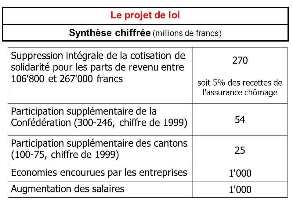 Synthèse chiffrée (millions de francs)