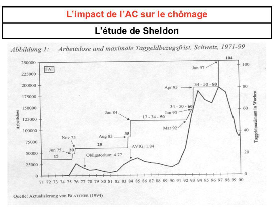 L'impact de l'AC sur le chômage
