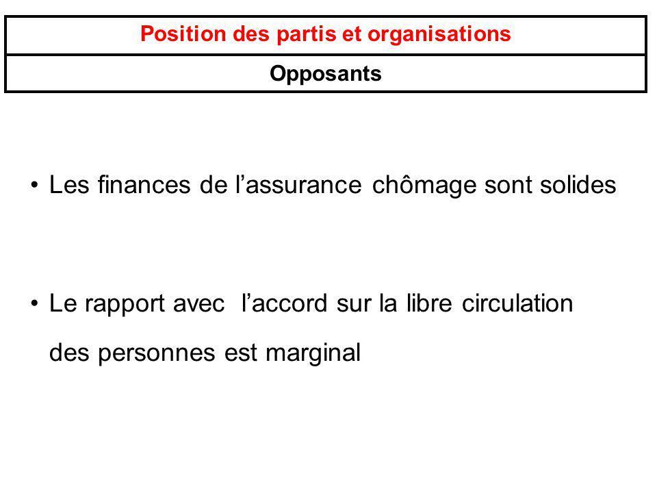 Position des partis et organisations