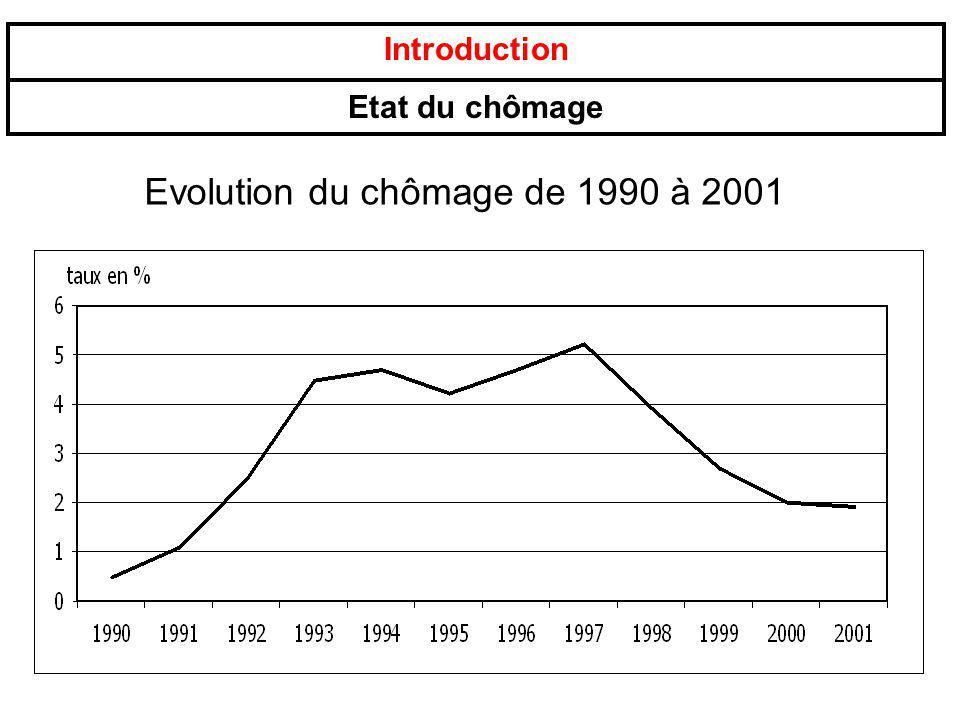 Evolution du chômage de 1990 à 2001