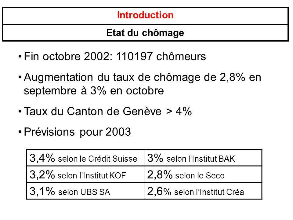 Augmentation du taux de chômage de 2,8% en septembre à 3% en octobre