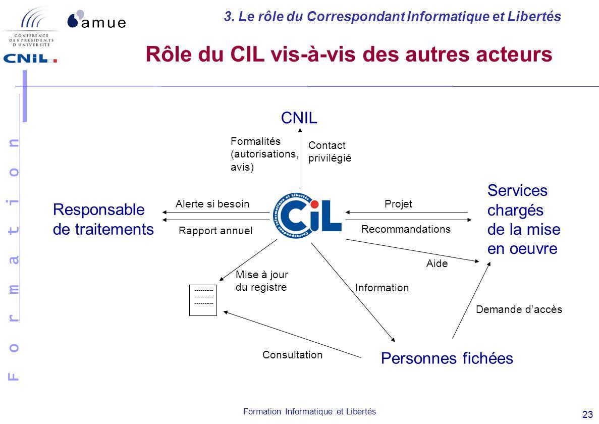 Rôle du CIL vis-à-vis des autres acteurs