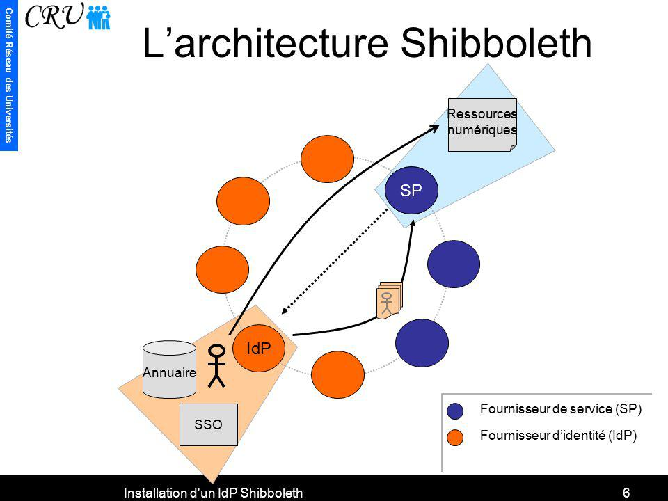 L'architecture Shibboleth