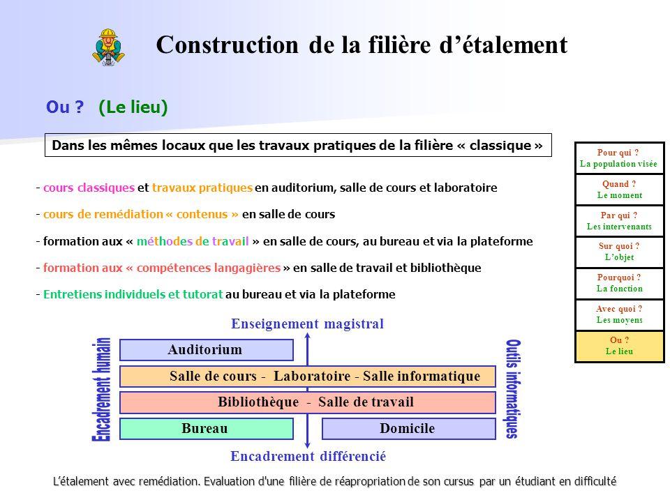 Construction de la filière d'étalement