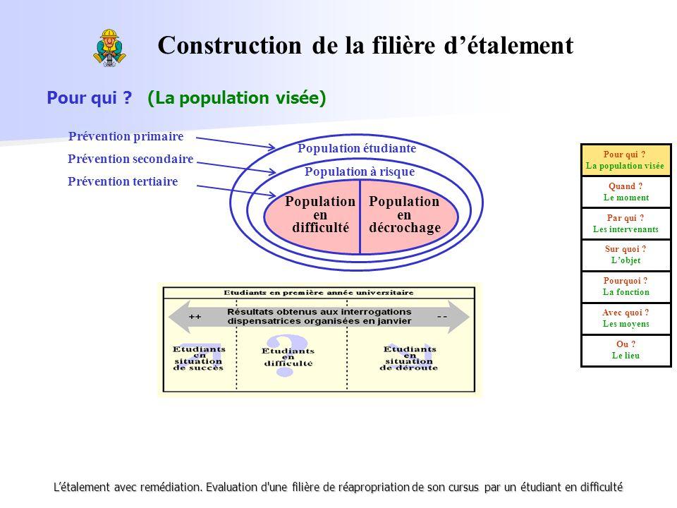 Construction de la filière d'étalement Population en décrochage