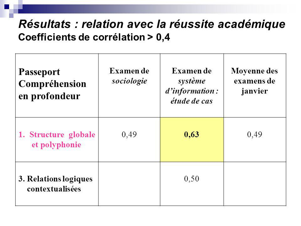 Résultats : relation avec la réussite académique Coefficients de corrélation > 0,4