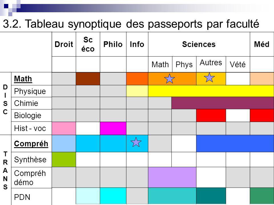 3.2. Tableau synoptique des passeports par faculté
