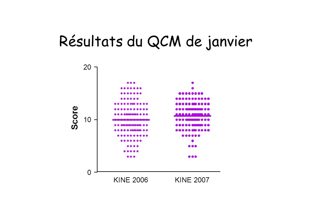 Résultats du QCM de janvier