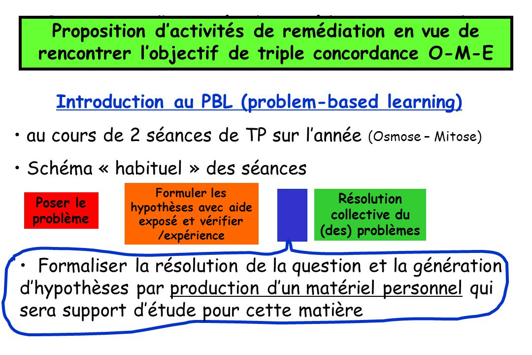 Introduction au PBL (problem-based learning)