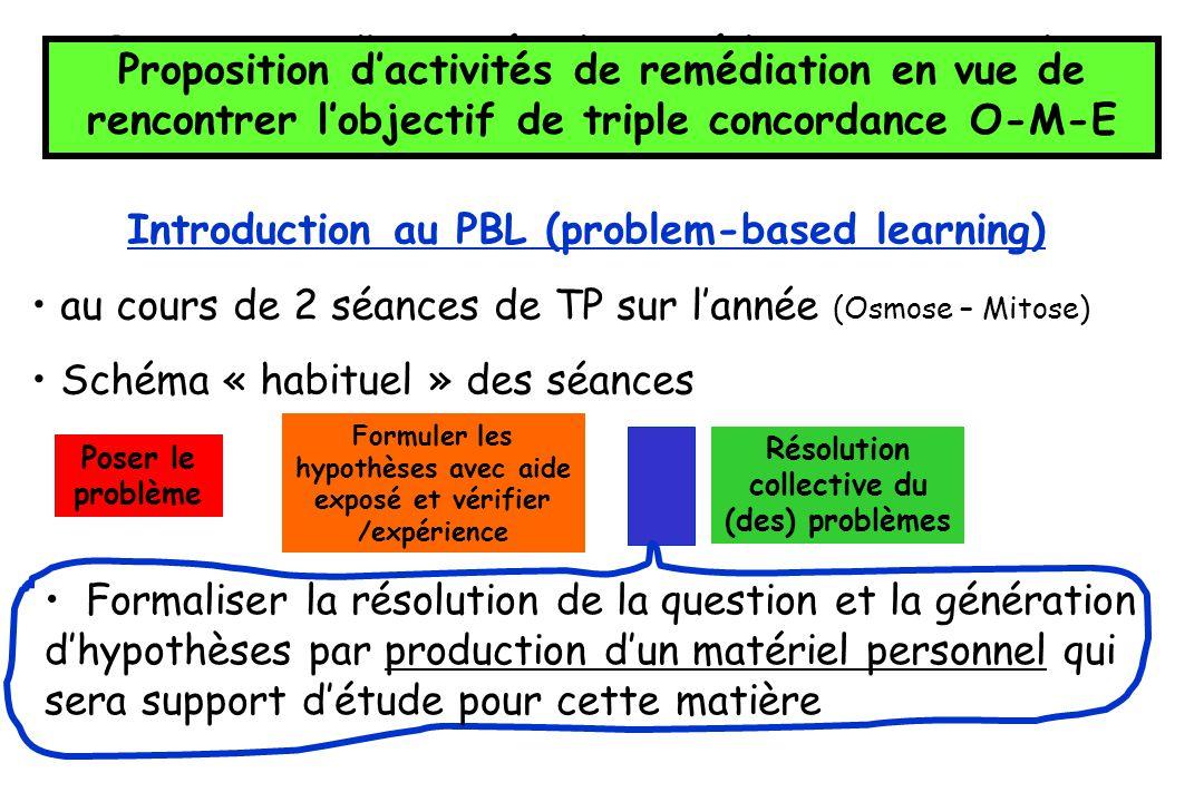 Introduction au PBL (problem-based learning)