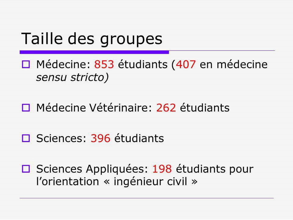 Taille des groupes Médecine: 853 étudiants (407 en médecine sensu stricto) Médecine Vétérinaire: 262 étudiants.