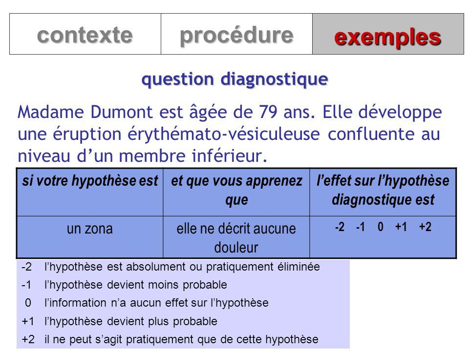 contexte procédure exemples question diagnostique
