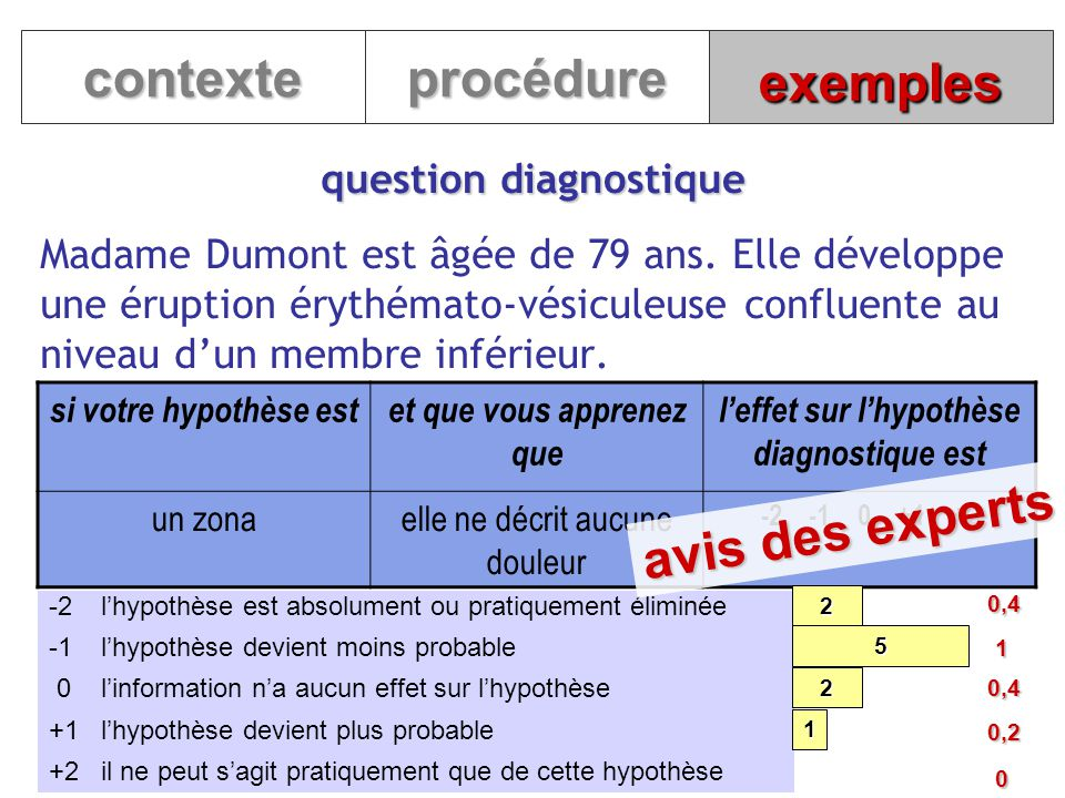 contexte procédure exemples avis des experts question diagnostique