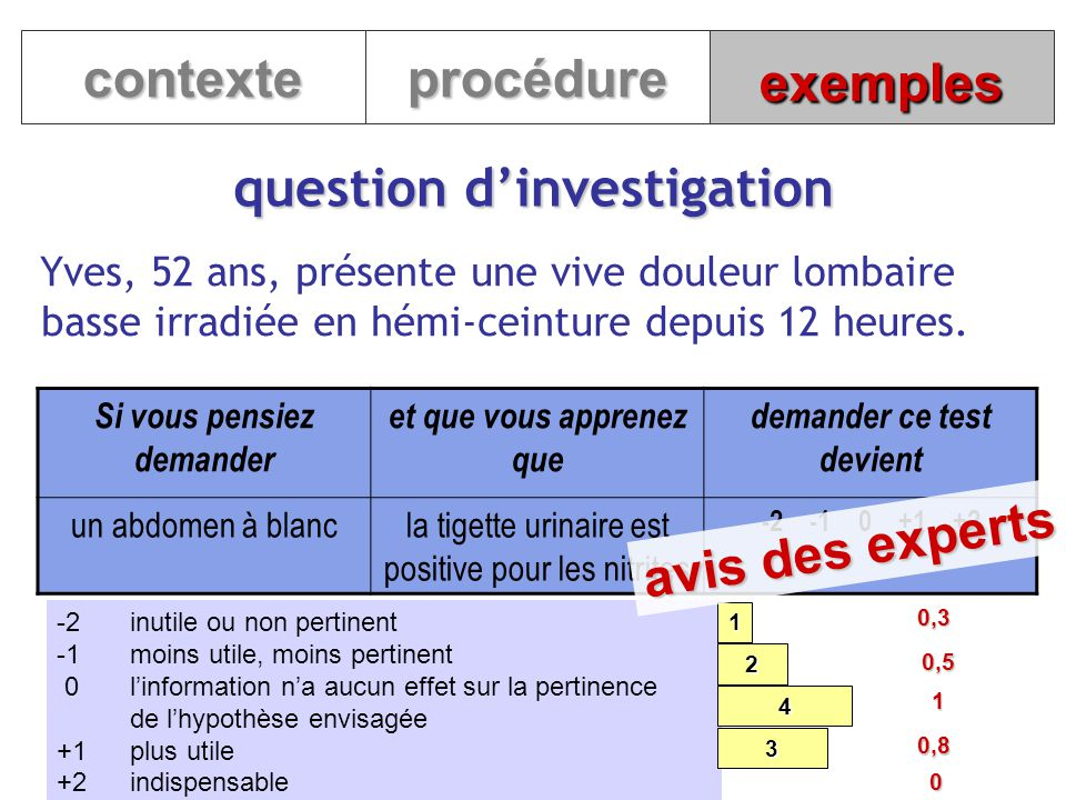 question d'investigation