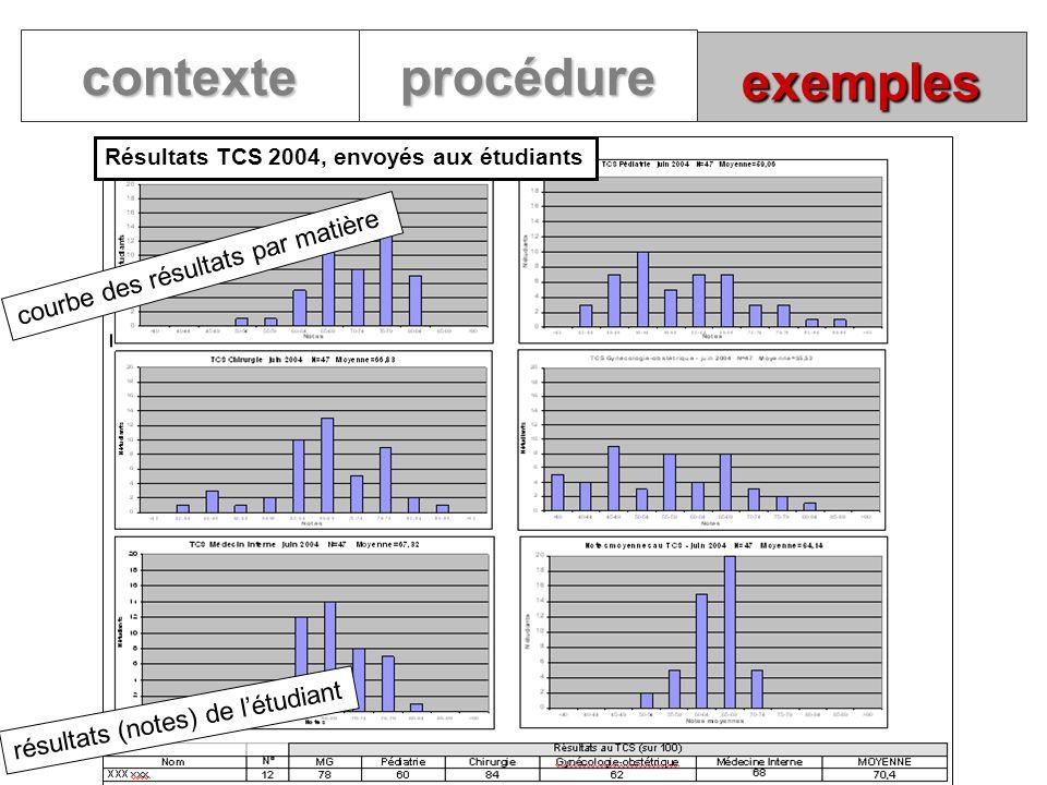 contexte procédure exemples courbe des résultats par matière