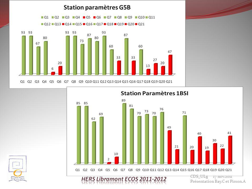 HERS Libramont ECOS 2011-2012 CDS_ULg 17 nov.2011 Présentation Bay.C et Pirson.A