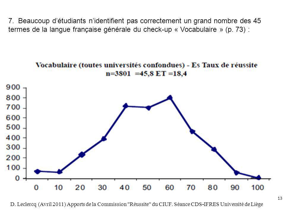 7. Beaucoup d'étudiants n'identifient pas correctement un grand nombre des 45 termes de la langue française générale du check-up « Vocabulaire » (p. 73) :