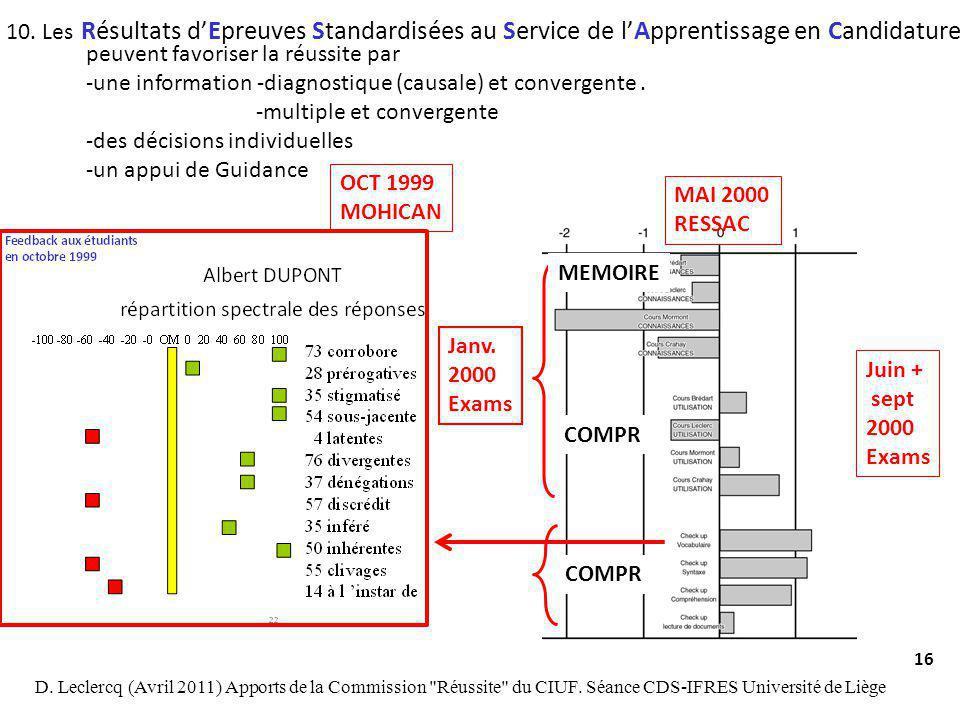 10. Les Résultats d'Epreuves Standardisées au Service de l'Apprentissage en Candidature. peuvent favoriser la réussite par.