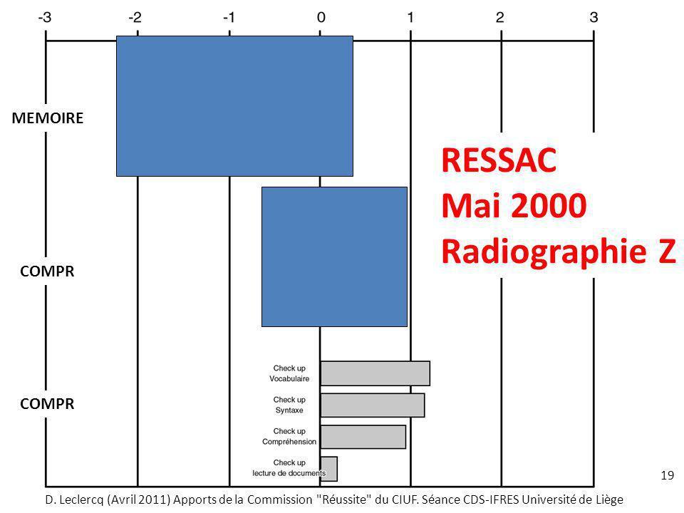 RESSAC Mai 2000 Radiographie Z MEMOIRE COMPR COMPR