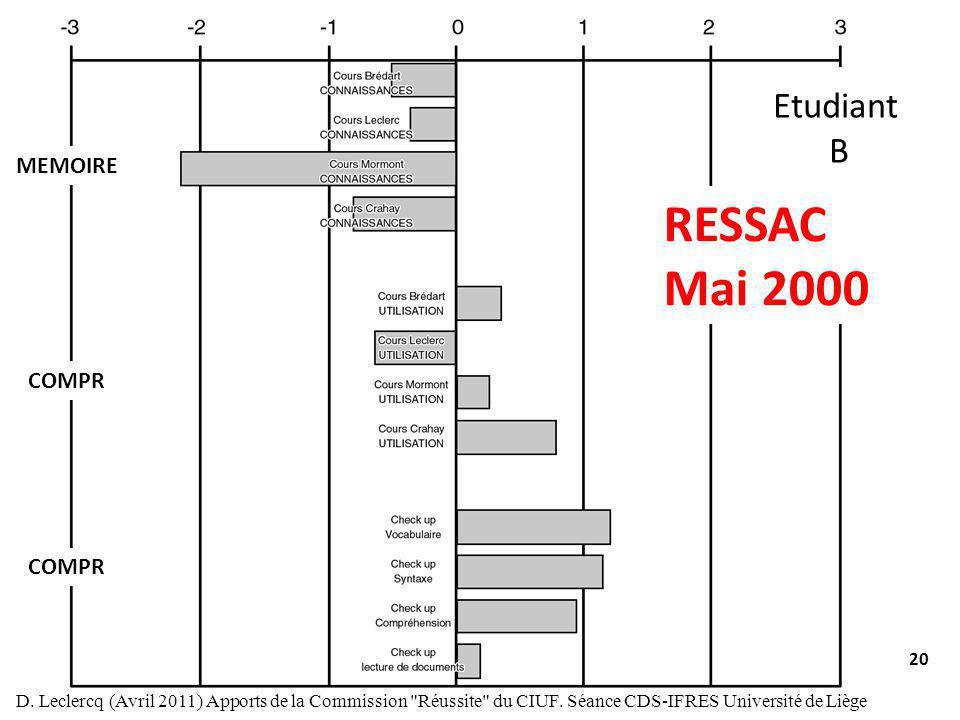 RESSAC Mai 2000 Etudiant B MEMOIRE COMPR COMPR