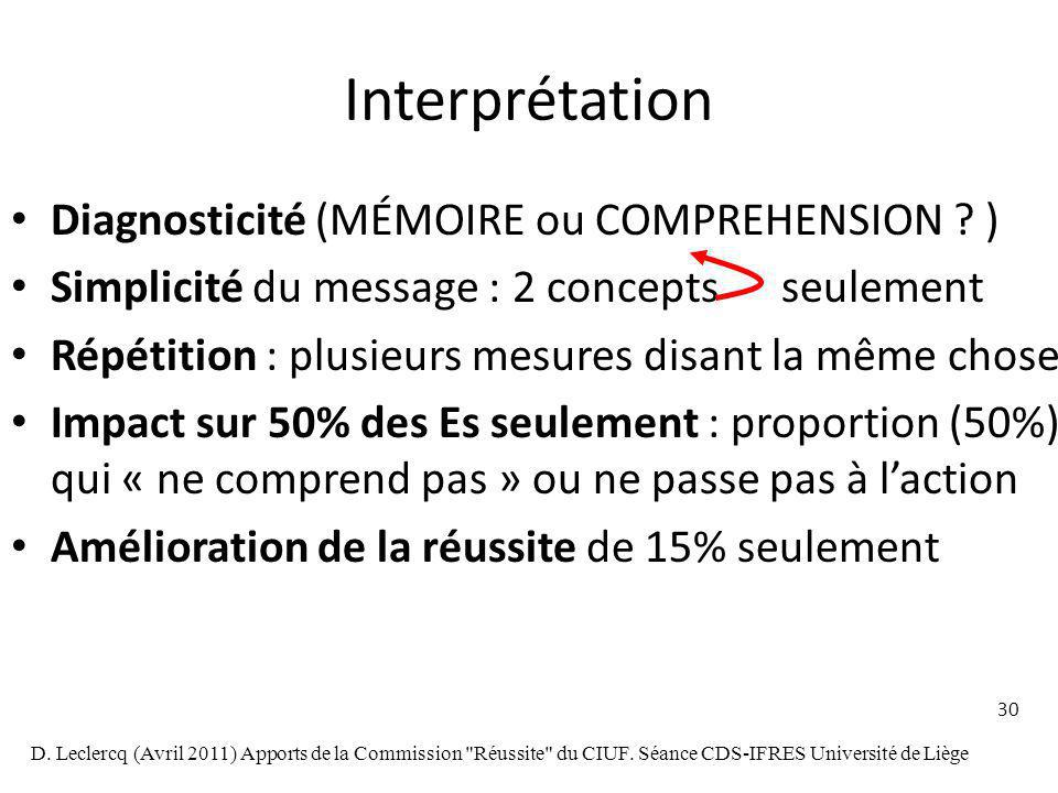 Interprétation Diagnosticité (MÉMOIRE ou COMPREHENSION )