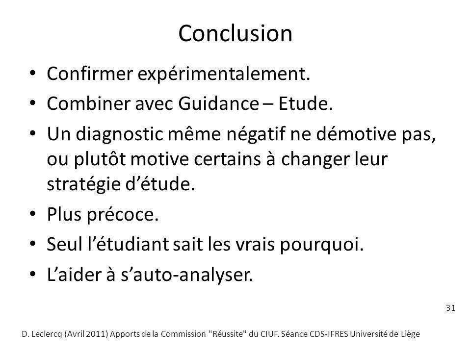 Conclusion Confirmer expérimentalement.