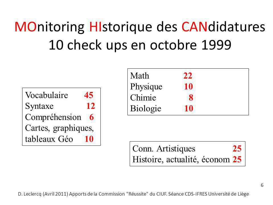 MOnitoring HIstorique des CANdidatures 10 check ups en octobre 1999