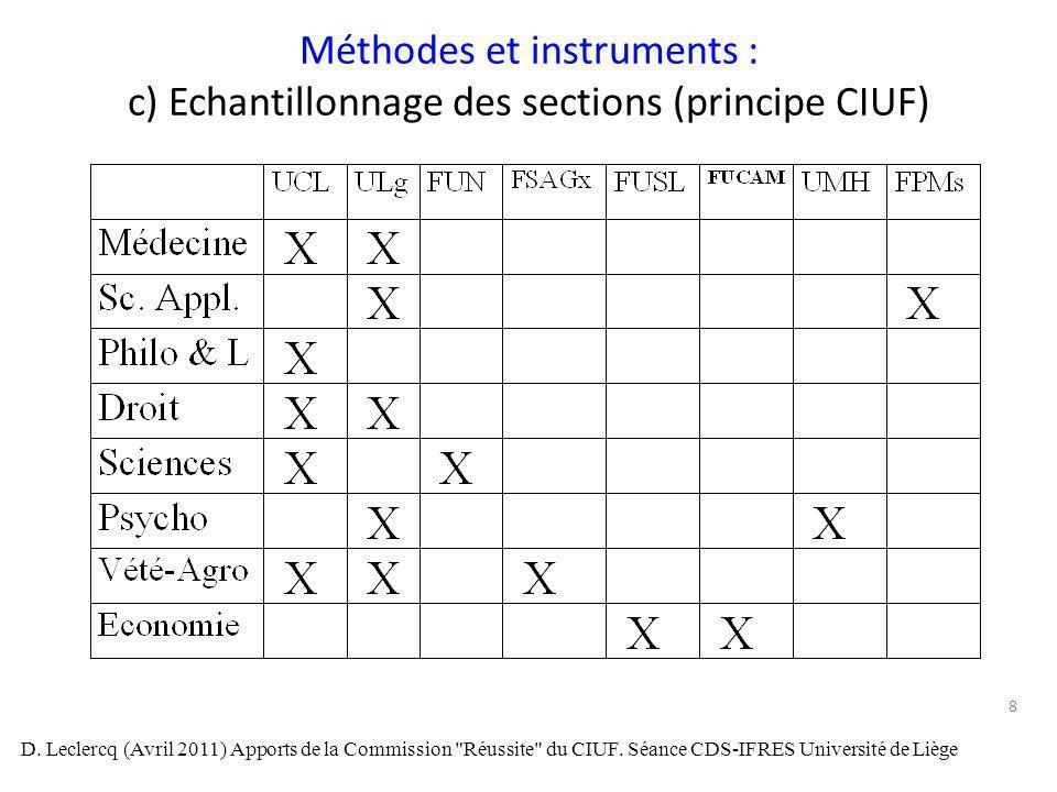 Méthodes et instruments : c) Echantillonnage des sections (principe CIUF)