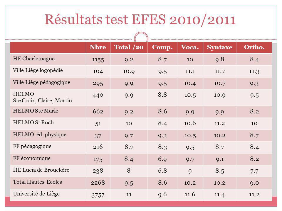 Résultats test EFES 2010/2011 Nbre Total /20 Comp. Voca. Syntaxe