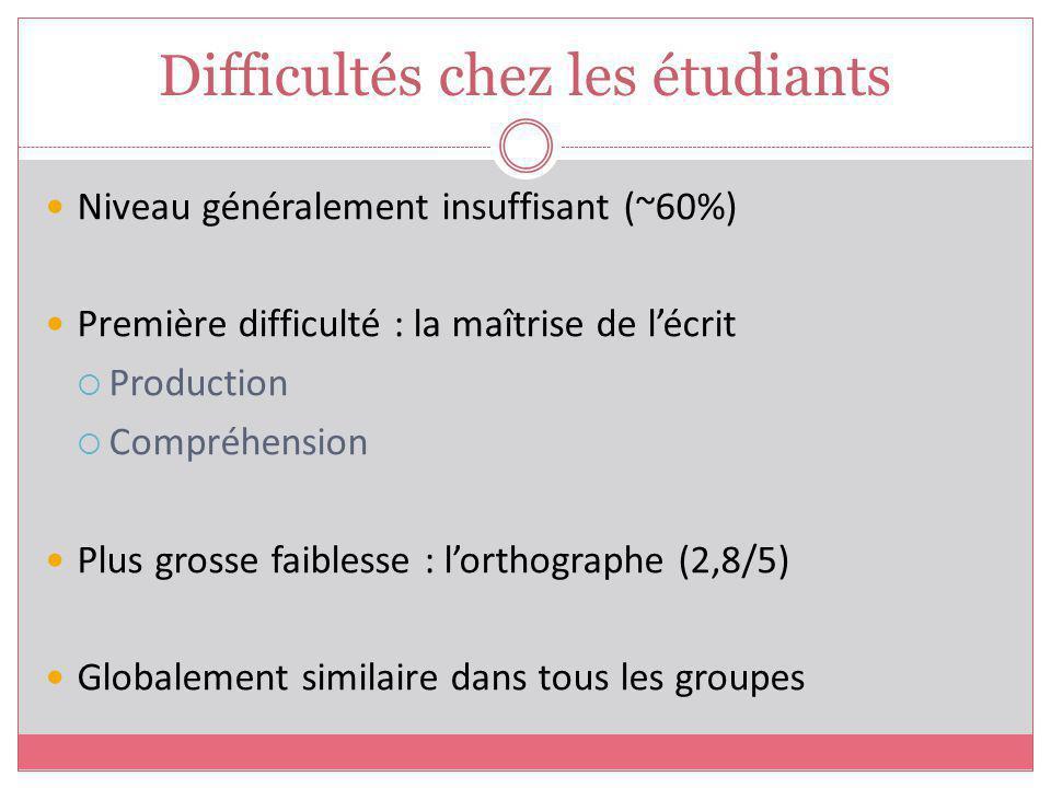 Difficultés chez les étudiants