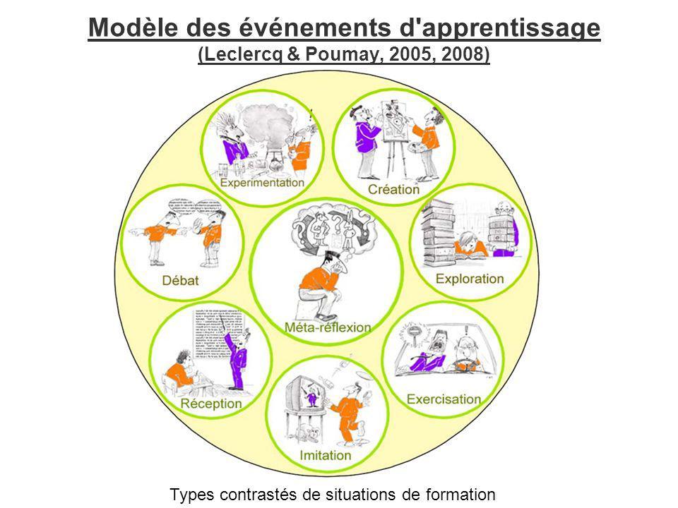 Modèle des événements d apprentissage (Leclercq & Poumay, 2005, 2008)