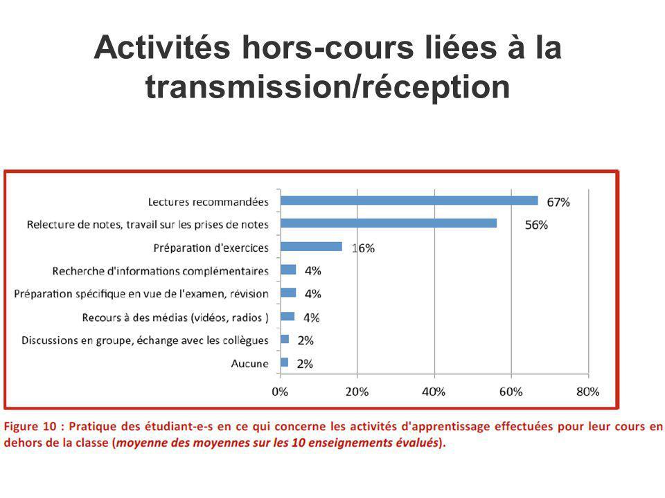 Activités hors-cours liées à la transmission/réception